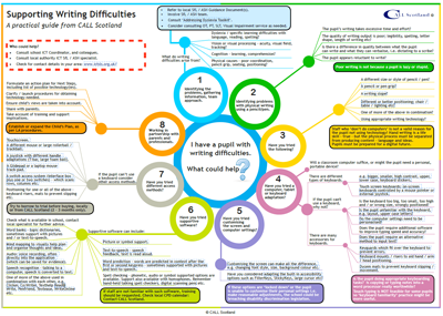 Supporting Writing Difficulties Infograph